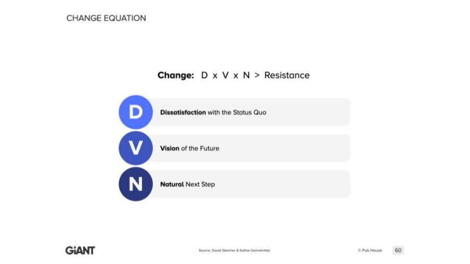 An infographic showing that the formula for change comprises of three factors: (Dissatisfaction with the Status Quo; Vision of the Future, and the presence of a Natural Next Step), which combine to outweigh the Resistance to change.